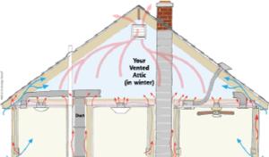 Heat Movement in attic space in Janesville